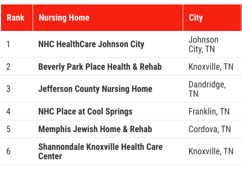 Jefferson Park at Dandridge Named 3rd Best Nursing Home in Tennessee by Newsweek Magazine